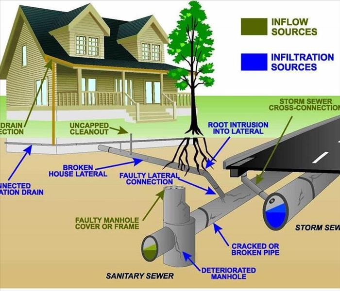 Storm Damage Causes of Sewage backups in basements